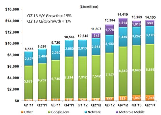 550a02ff8 Níže můžete vidět vývoj konsolidovaných tržeb od prvního kvartálu v roce  2011.