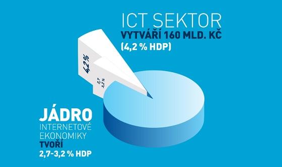 online odvětví z roku 2012
