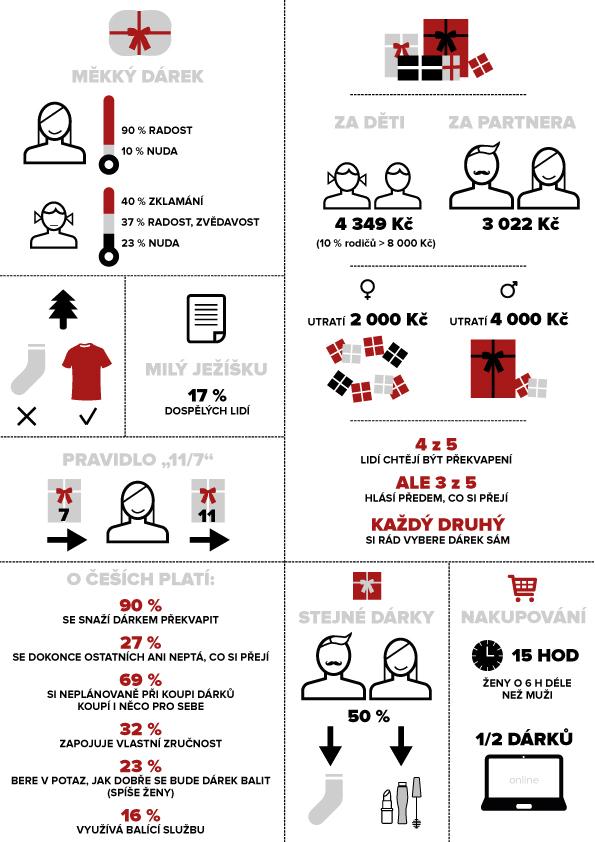 ZOOT Fashion Report 2016 infografika