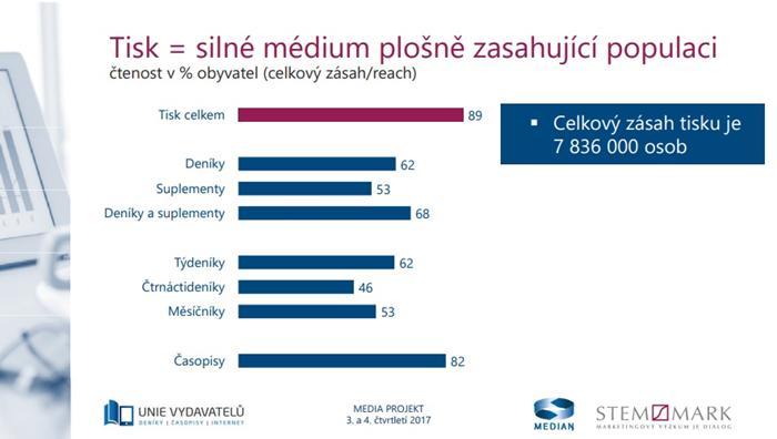 Tisk oslovuje v České republice téměř 8 milionů lidí