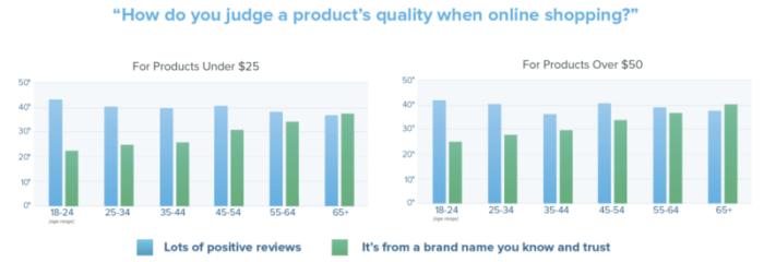 Podle čeho uživatelé hodnotí kvalitu produktu při nákupu online  Většina  stále podle pozitivních hodnocení (modré sloupce). Starší spotřebitelé (nad  55 let) ... d0b043d63c1