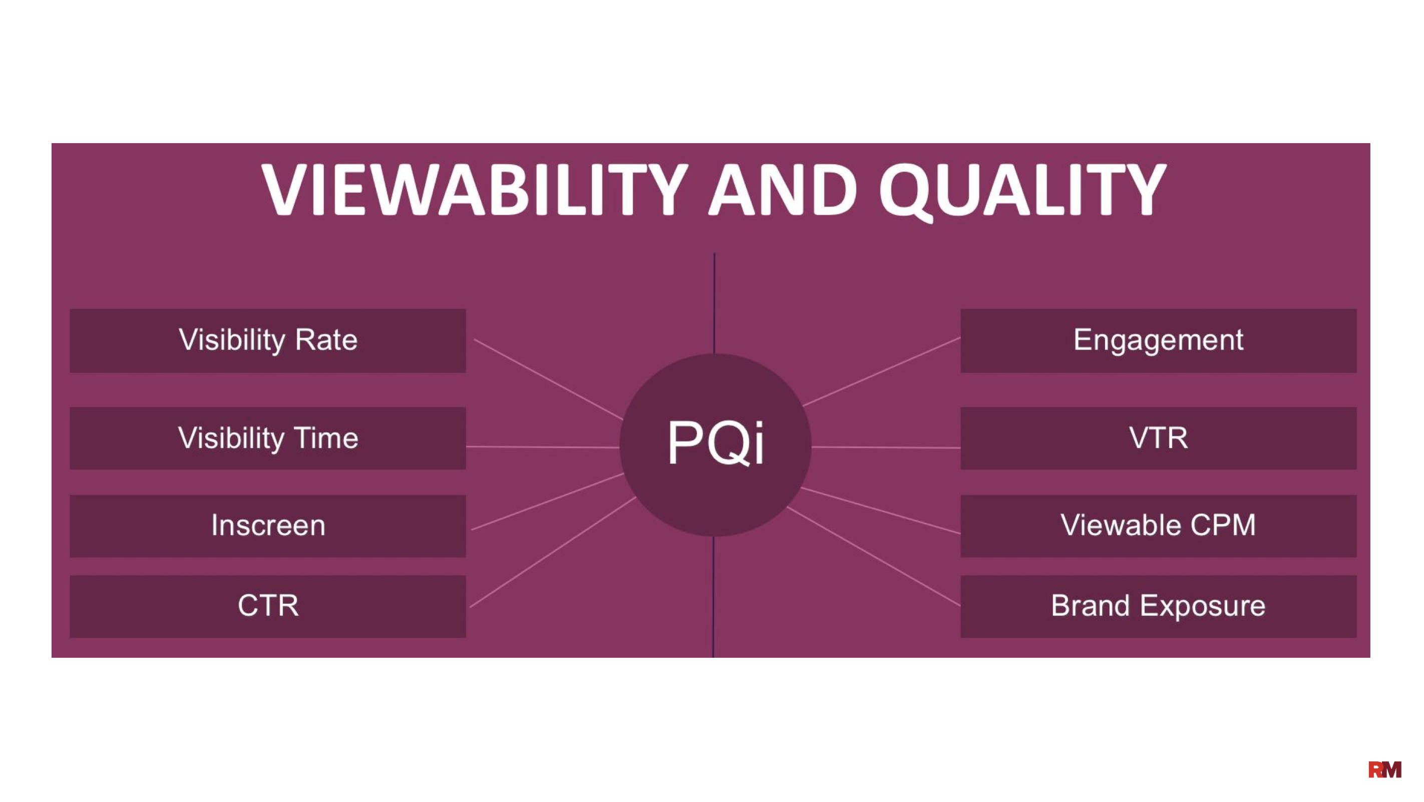 Viewability and Quality