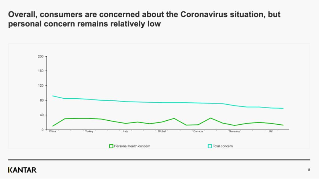 Celkově jsou spotřebitelé znepokojeni situací koronaviru