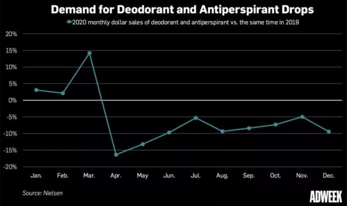 Pokles tržeb - deodoranty Degree
