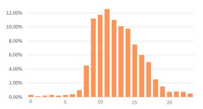 Novináři otevírají většinu PR e-mailů v 11 hodin, jedná se až o 13,11 %