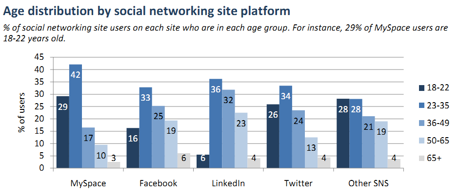 Průměrný věk uživatelů internetu